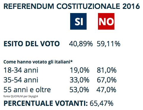 referendum-4-dicembre-2016-esito